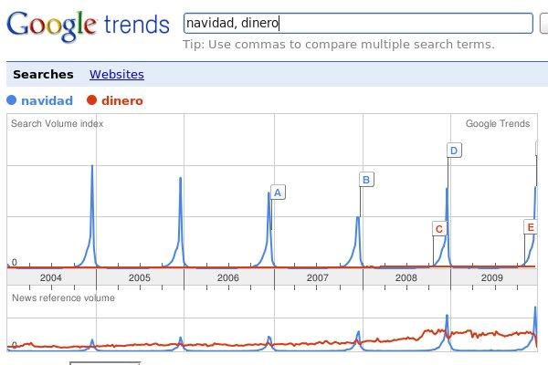 Búsqueda en Google trends